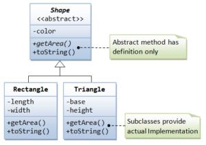 Object-oriented programming illustration