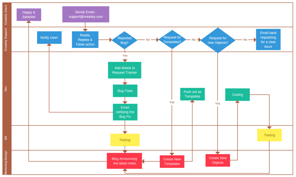 process-to-detect-underperforming-documentation